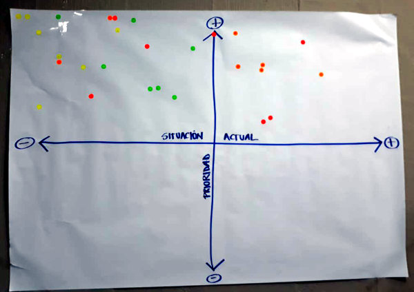 En el cuadro superior izquierdo ubicamos las actuales deficiencias y a la derecha los pocos aspectos positivos, entre ellos la Ley de Tránsito y su reglamento (foto: Juan Pablo Pérez T.).